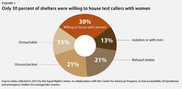 A circle chart shows that only 30 percent of shelters were willing to housing test callers with women.