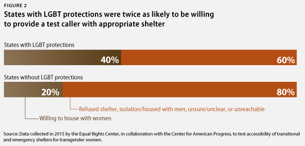 A chart shows that states with LGBT protections were twice as likely to be willing to provide a test caller with appropriate shelter.